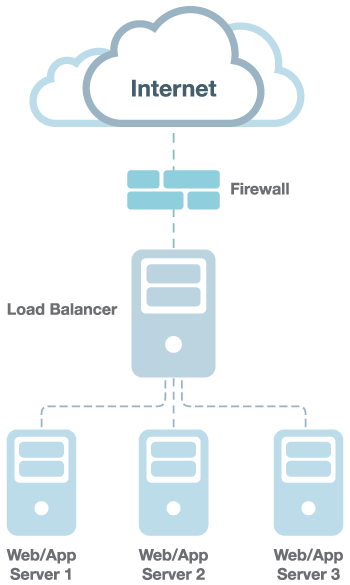 Illustrasi Dewaweb cloud load balancer