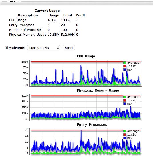 dewaweb-performance-stat2