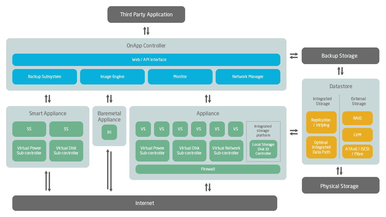 onapp-architecture-diagram