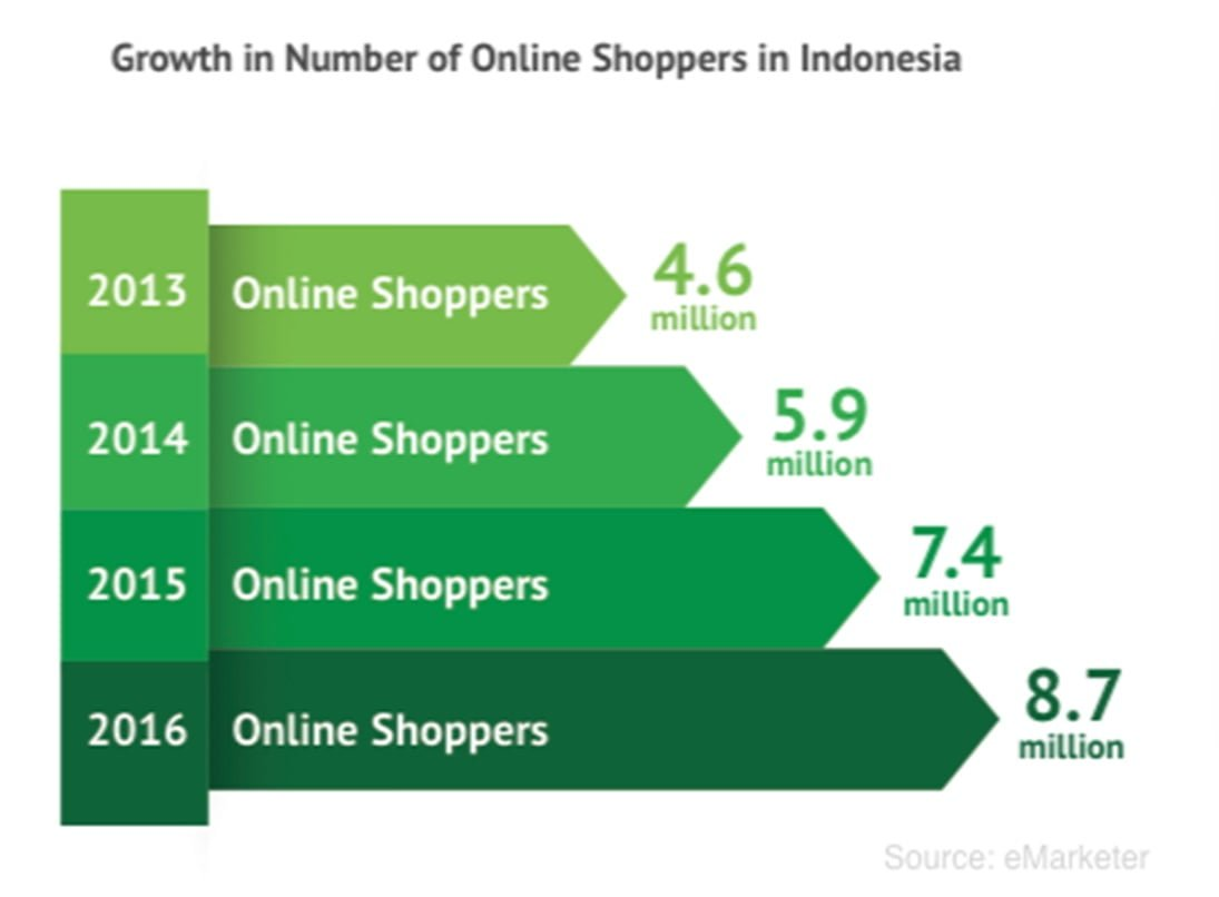 Indonesia-Online-Shoppers