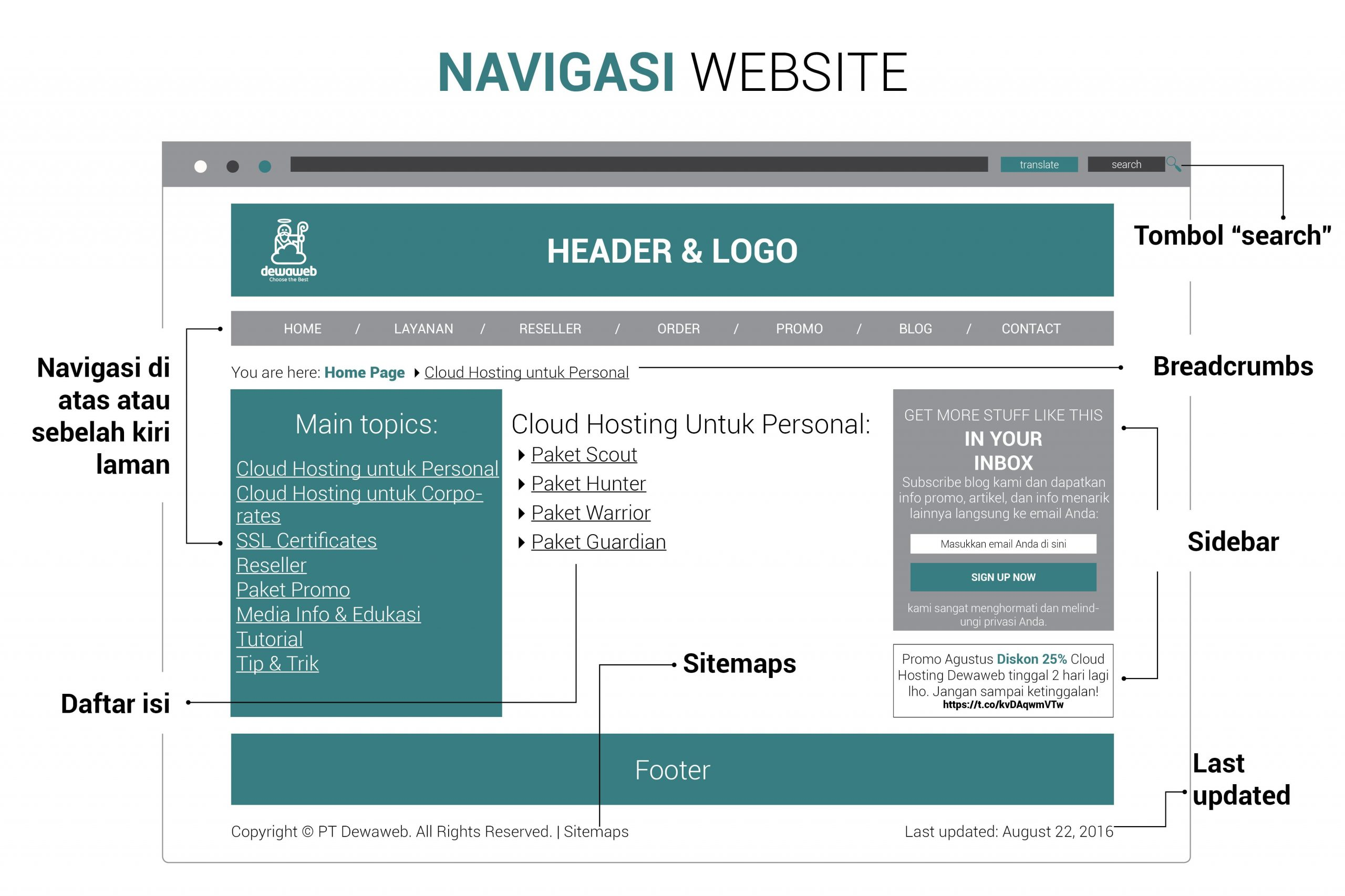 NAVIGASI-WEBSITE