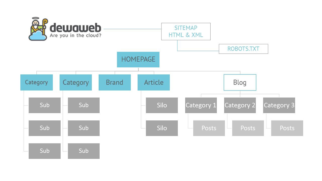 Panduan Lengkap Cara Search Engine Optimization (SEO) | Blog Dewaweb