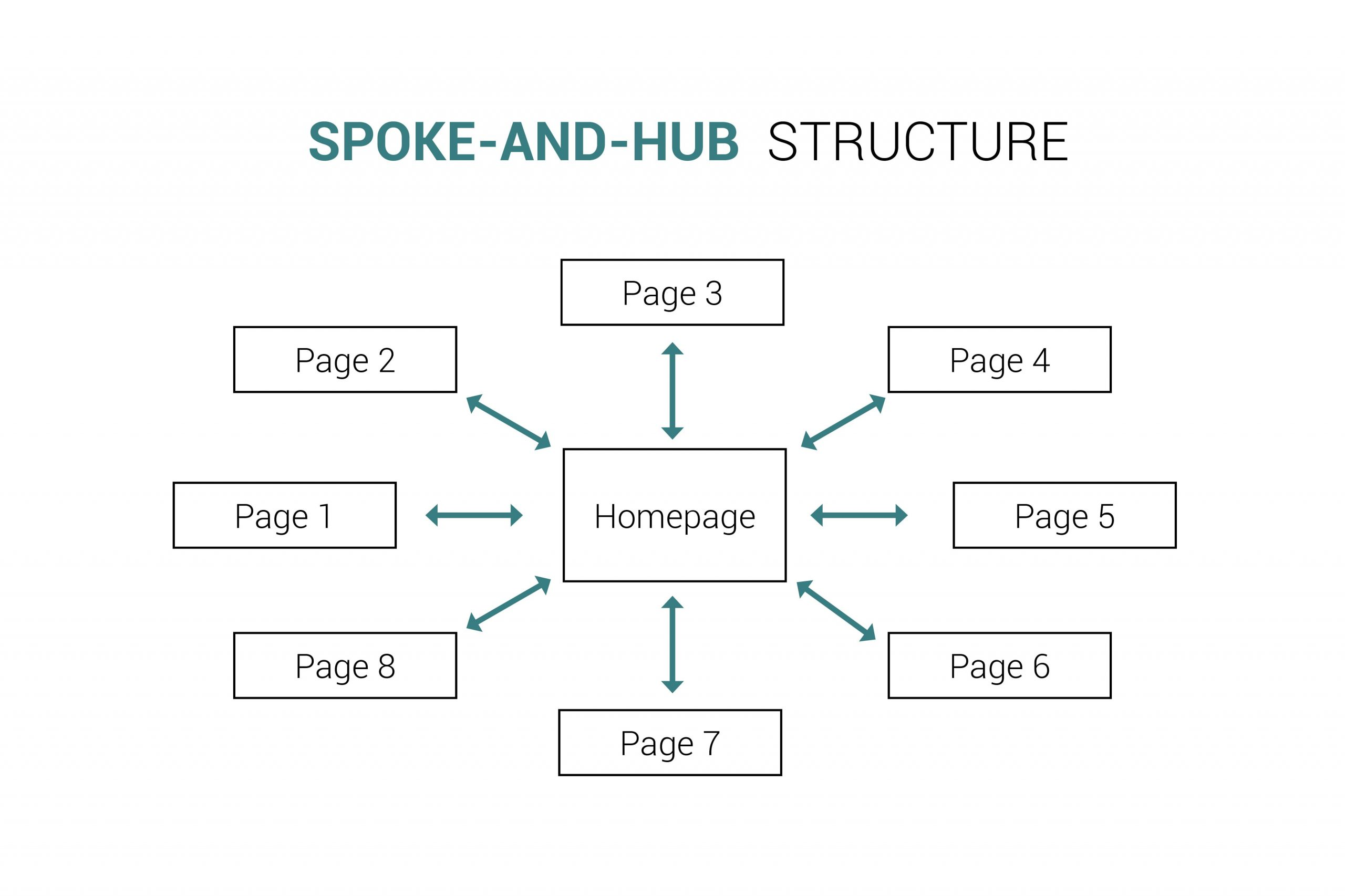 WEBSITE-STRUCTURE3