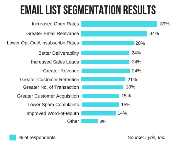 1 Email-Open-Rate-Email-List-Segmentation-Result