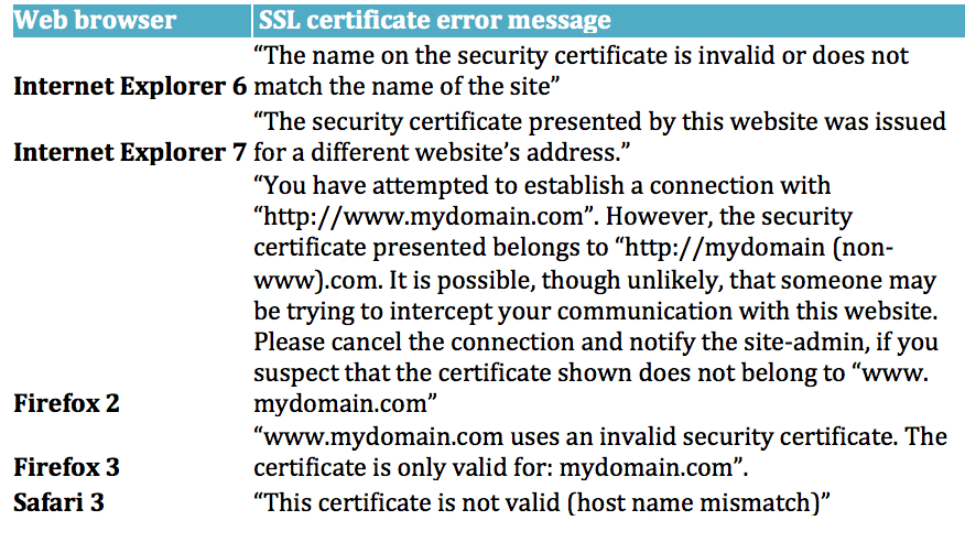 Certificate-Name-Mismatch-Error
