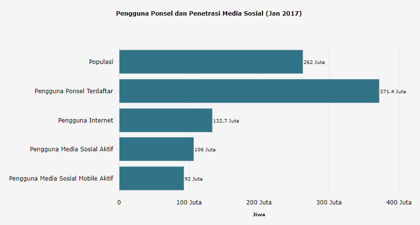 Kata-Data-Mobile-User-Growth-in-Indonesia