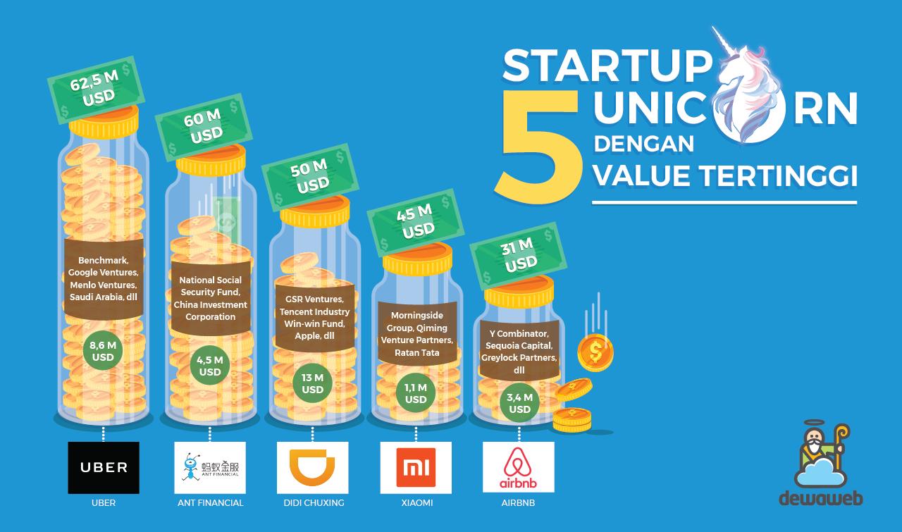 5-Startup-Unicorn-dengan-Value-Tertinggi