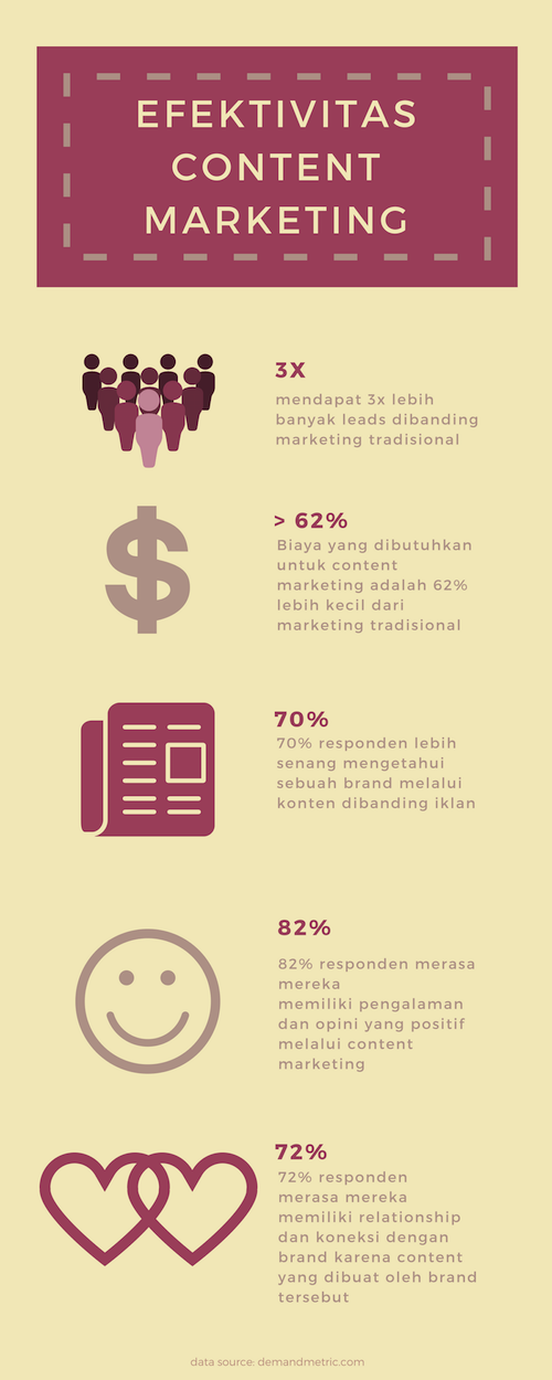 Content-Marketing-Efektivitas