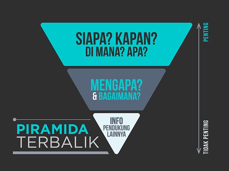 dewaweb-infographic-piramida-terbalik