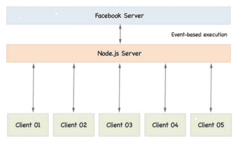 Node Js Server