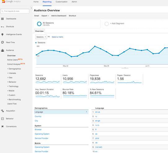 Google Analytics g - Dewaweb