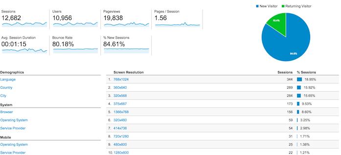 Google Analytics h -Dewaweb