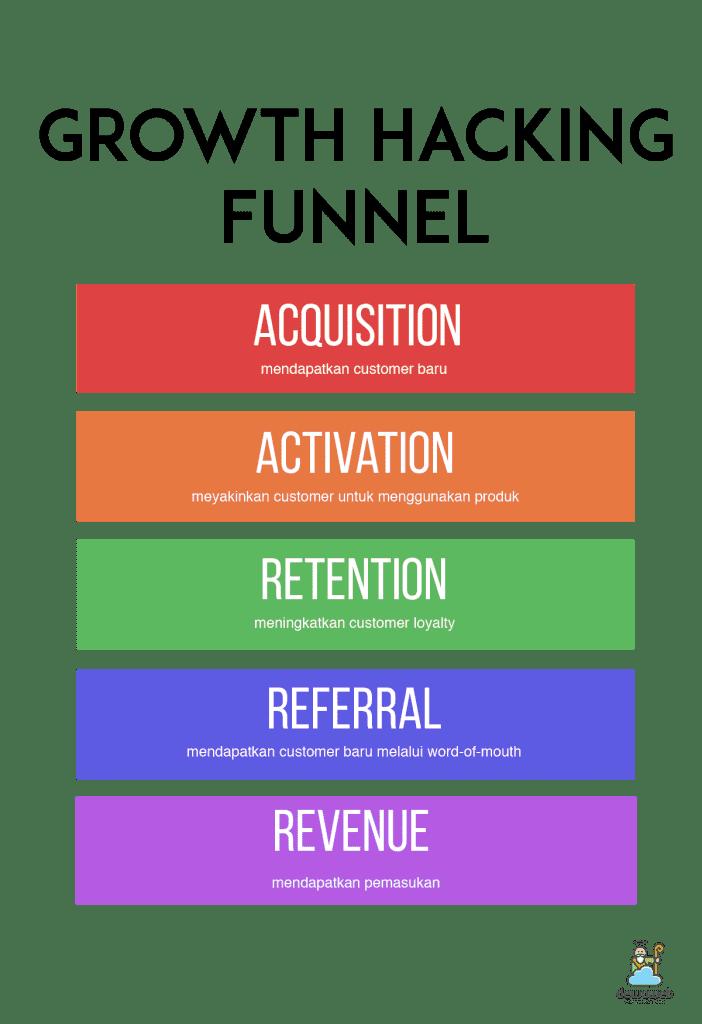 Growth-Hacking-Funnel-Bisnis-Dewaweb