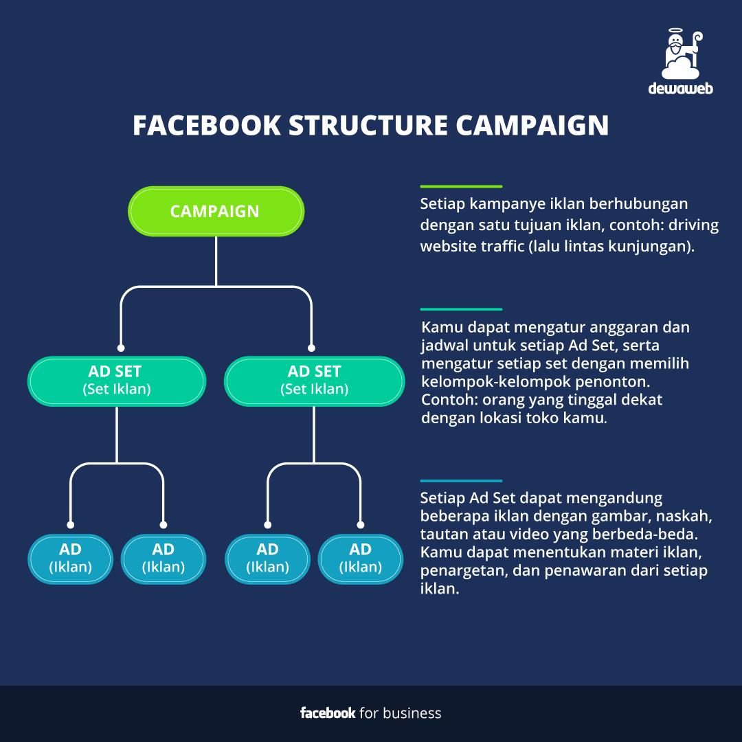 cara membuat iklan di facebook structure campaign