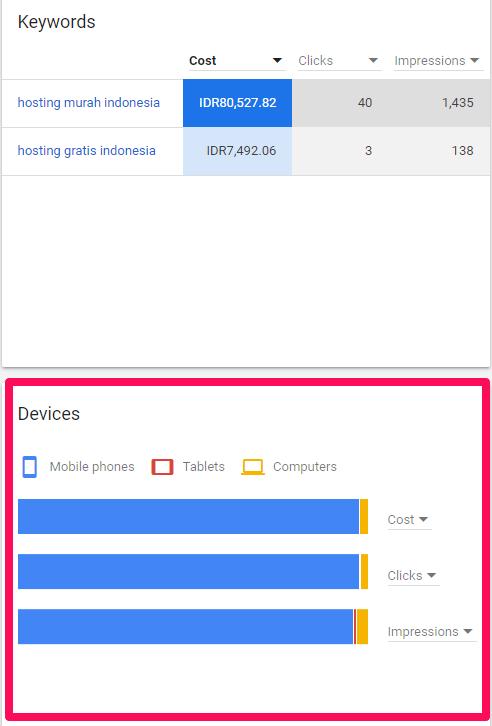 Panduan Lengkap Google Keyword Planner Terbaru