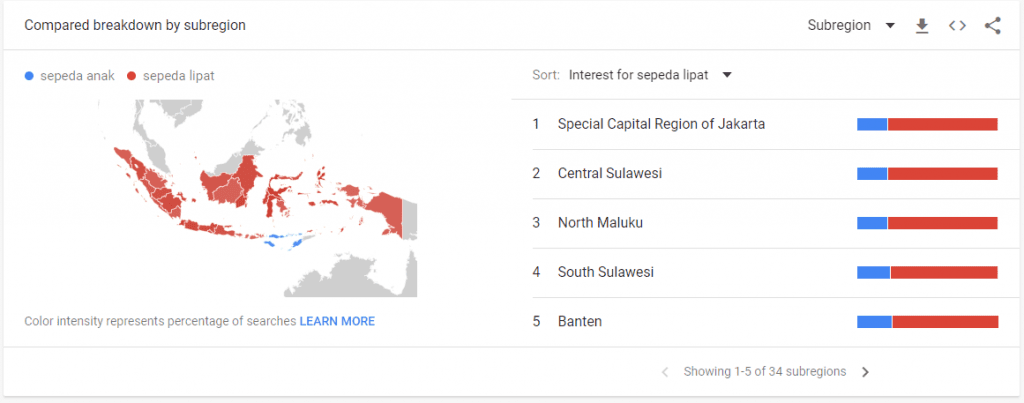 data pencarian regional