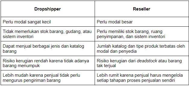 perbedaan dropship dengan reseller
