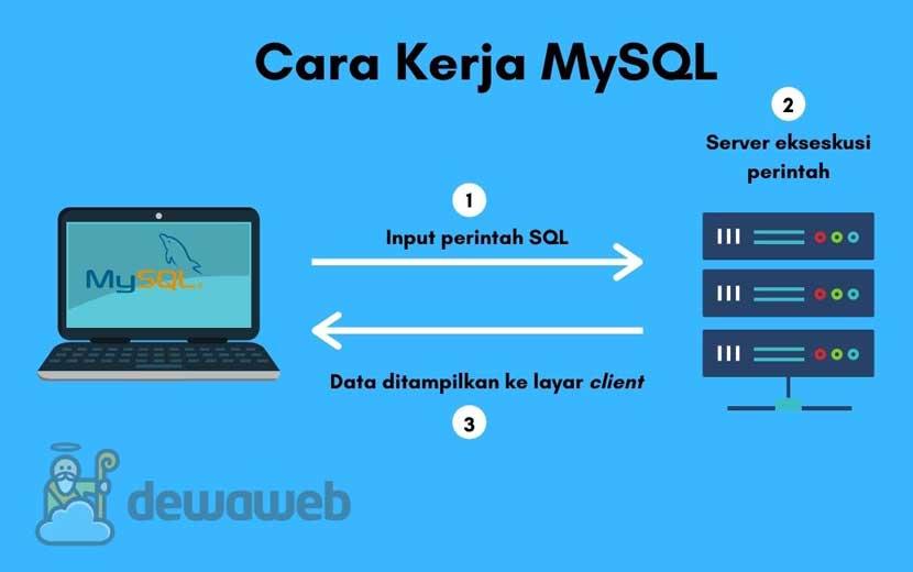 cara kerka MySQL