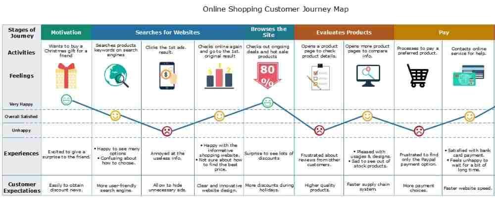 Contoh customer journey map