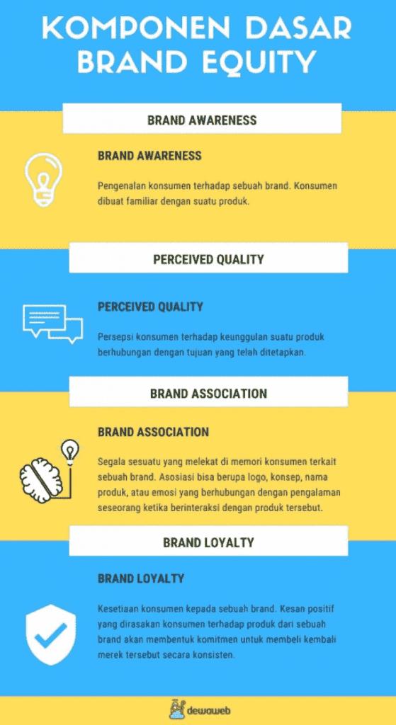 Brand equity-elemen