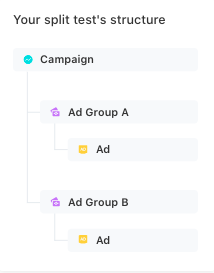 split ads structure