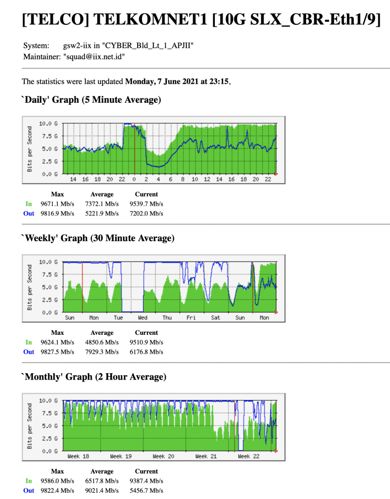 penyabab indihome lelet lambat pemakaian bandwidth di iix port 1