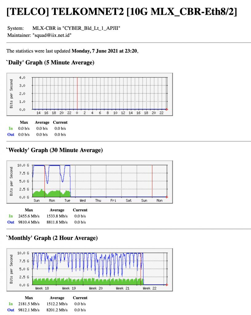 penyabab indihome lelet lambat pemakaian bandwidth di iix port 2