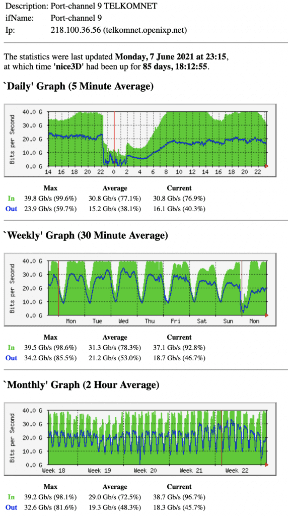 penyabab indihome lelet lambat pemakaian bandwidth di openixp