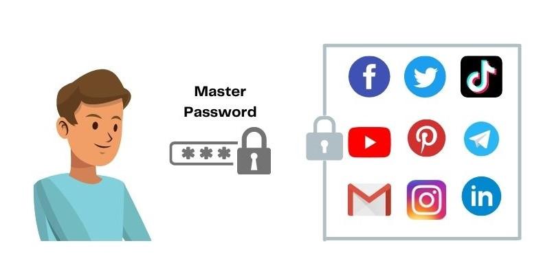Cara kerja Password manager