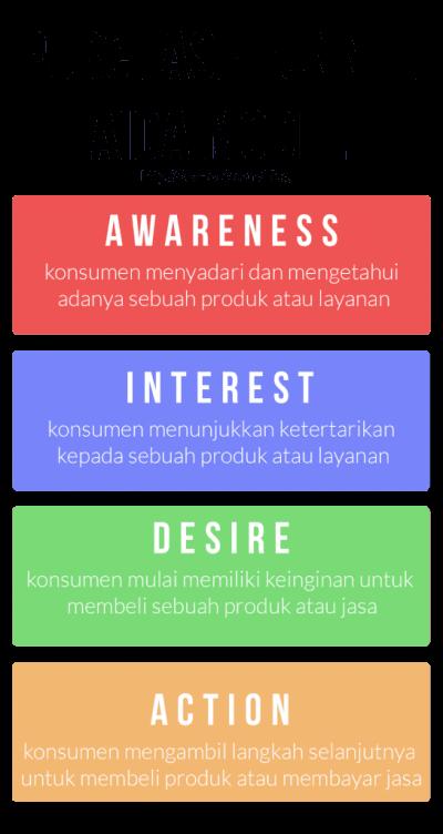 AIDA - gambar konsep aida